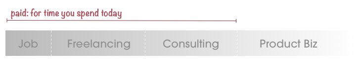 Paid for your hours spent\: Jobs\, freelancing\, consulting