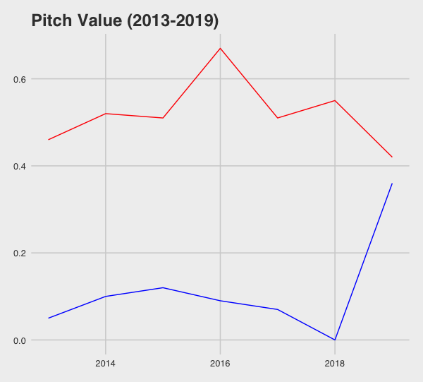Pitch values