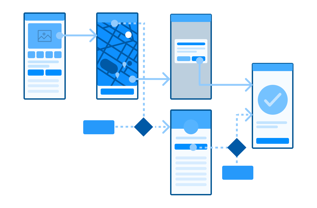 What Are User Flows In Ux Design   A Full Beginner U0026 39 S Guide