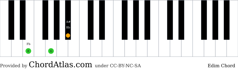 Piano chord chart for the E diminished chord (Edim). The notes E, G and Bb are highlighted.