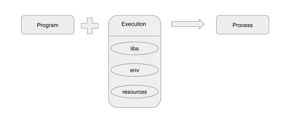 Process Execution Requirements