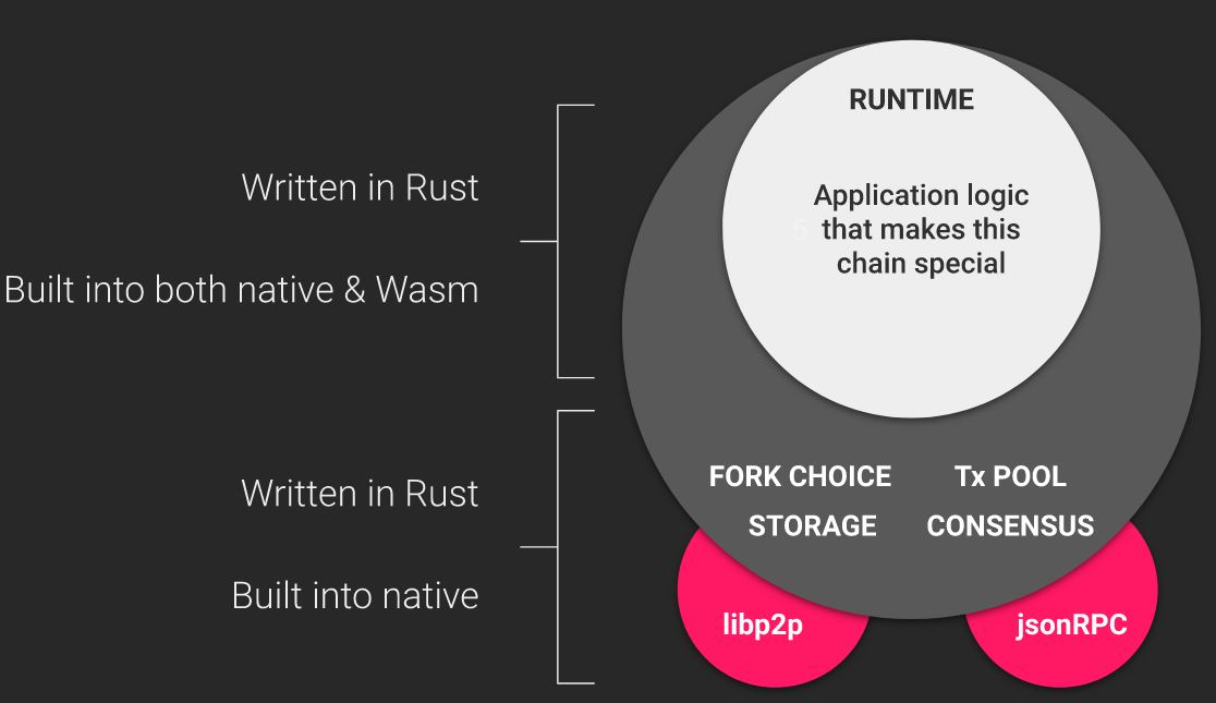 substrate-runtime-client