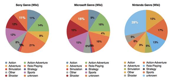 E3 2014, genre per brand (pie chart)