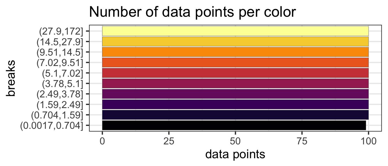 plot of chunk quantile-color-breaks-bars