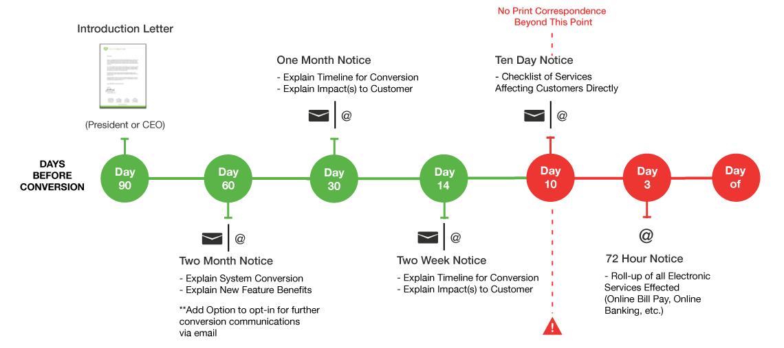 Core Conversion Communication               Schedule
