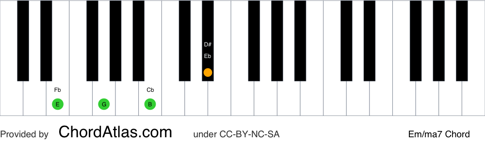 Piano chord chart for the E minor/major seventh chord (Em/ma7). The notes E, G, B and D# are highlighted.