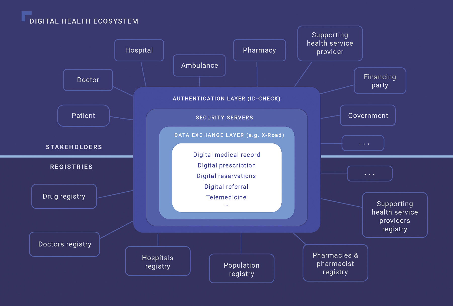 Digital Health Ecosystem