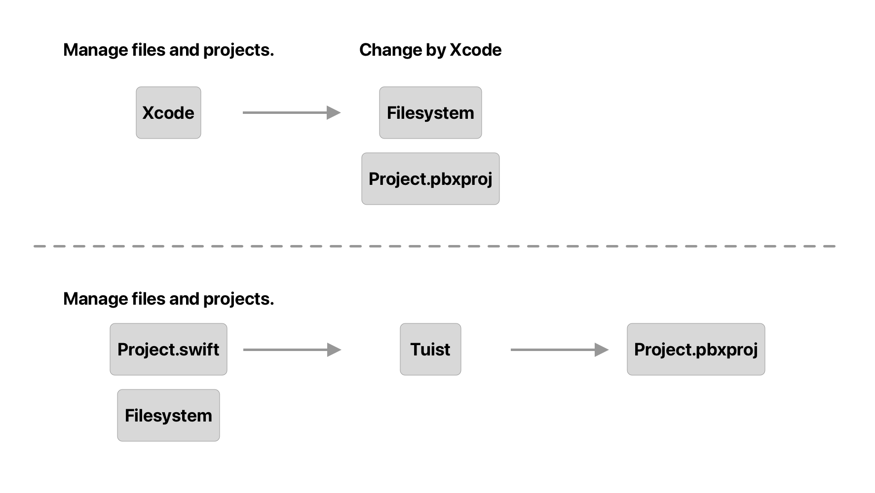 The different ways to think about the source of truth of the project.