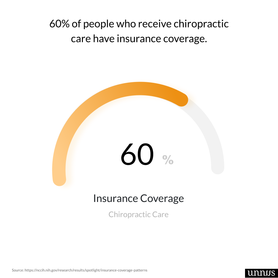 screenshot of a chiropractic fact that says 60% of people receive insured chiropractic care