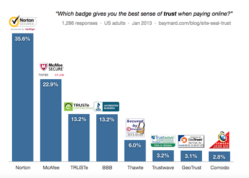 Which badge gives you best sense of trust when paying online? - statistics
