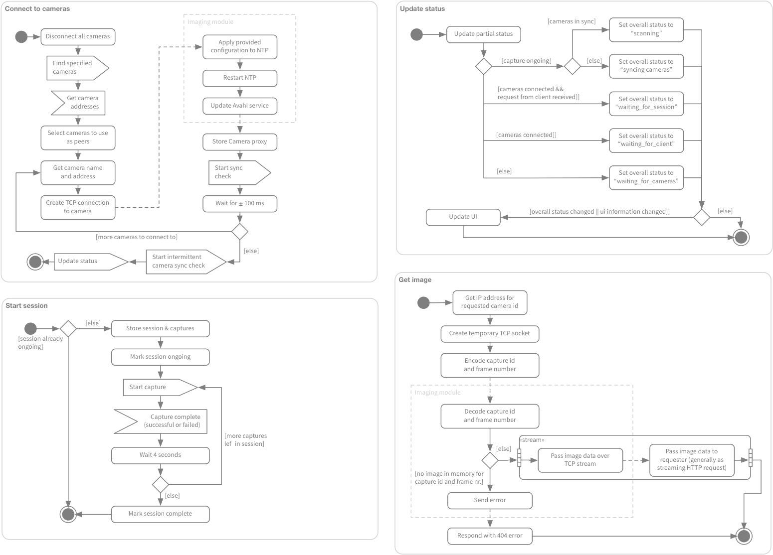Partial UMD diagram of scanner software