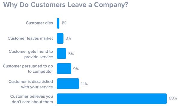 Why customers leave statistics