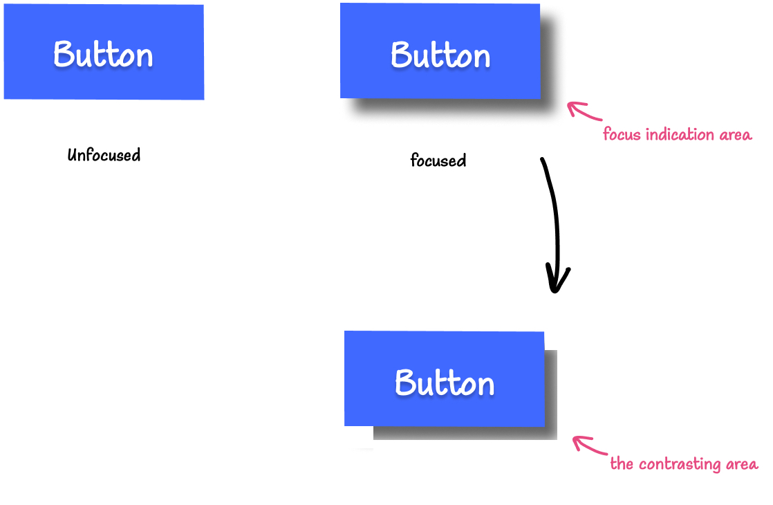 Illustration: On the left is a blue button with a white label in its default, unfocused state. Next to it on the right is the blue button with a translucent black drop shadow as the focus indication area. On the right, is a button with the same drop shadow minus the parts of the drop shadow that don't pass the minimum contrast requirement, indicating that the remaining area (that does pass) is the contrasting area.