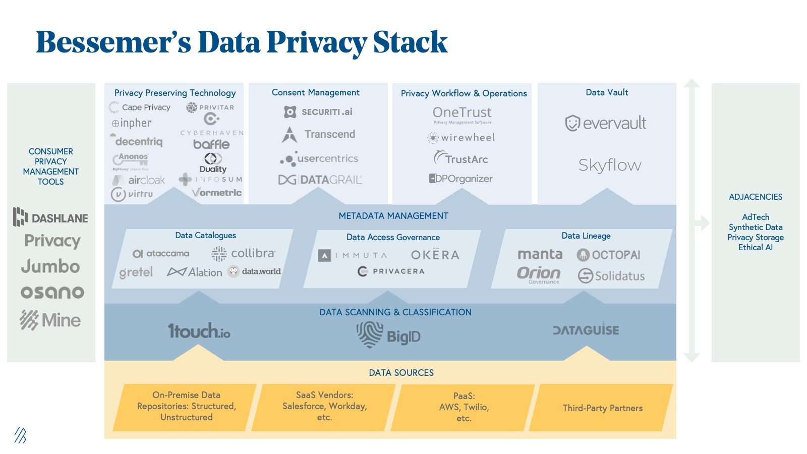 Bessemer's Data Privacy Technology Stack