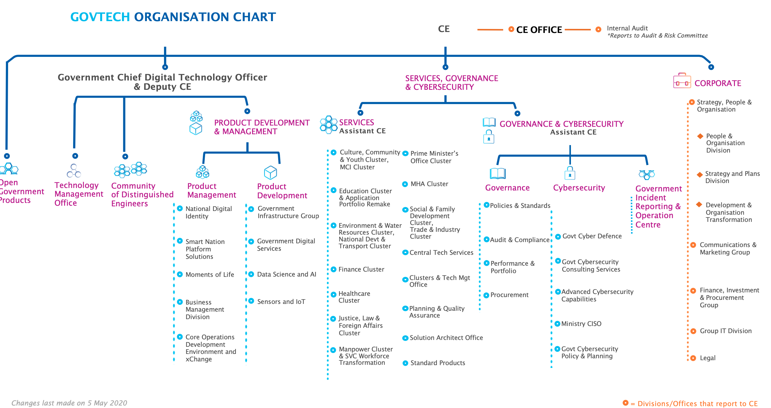 Organisation Chart - Government Technology Agency - GovTech