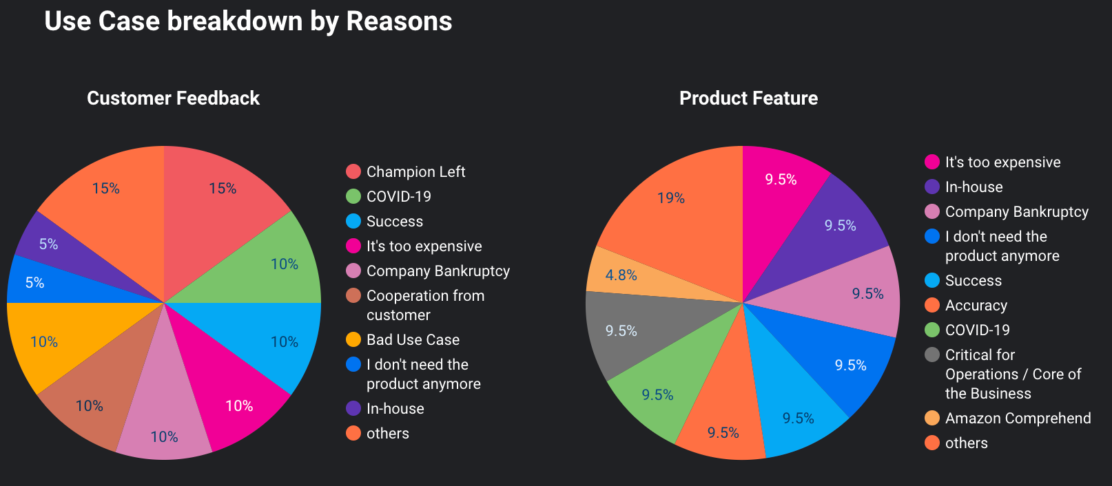 Customer churn analysis showing why customers left by Use Case breakdowns: Customer Feedback and Product Feature.