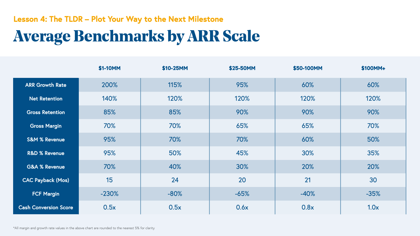 Average Benchmarks by ARR Scale Chart