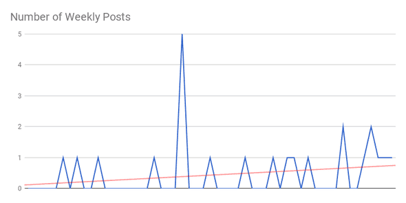 number of published posts