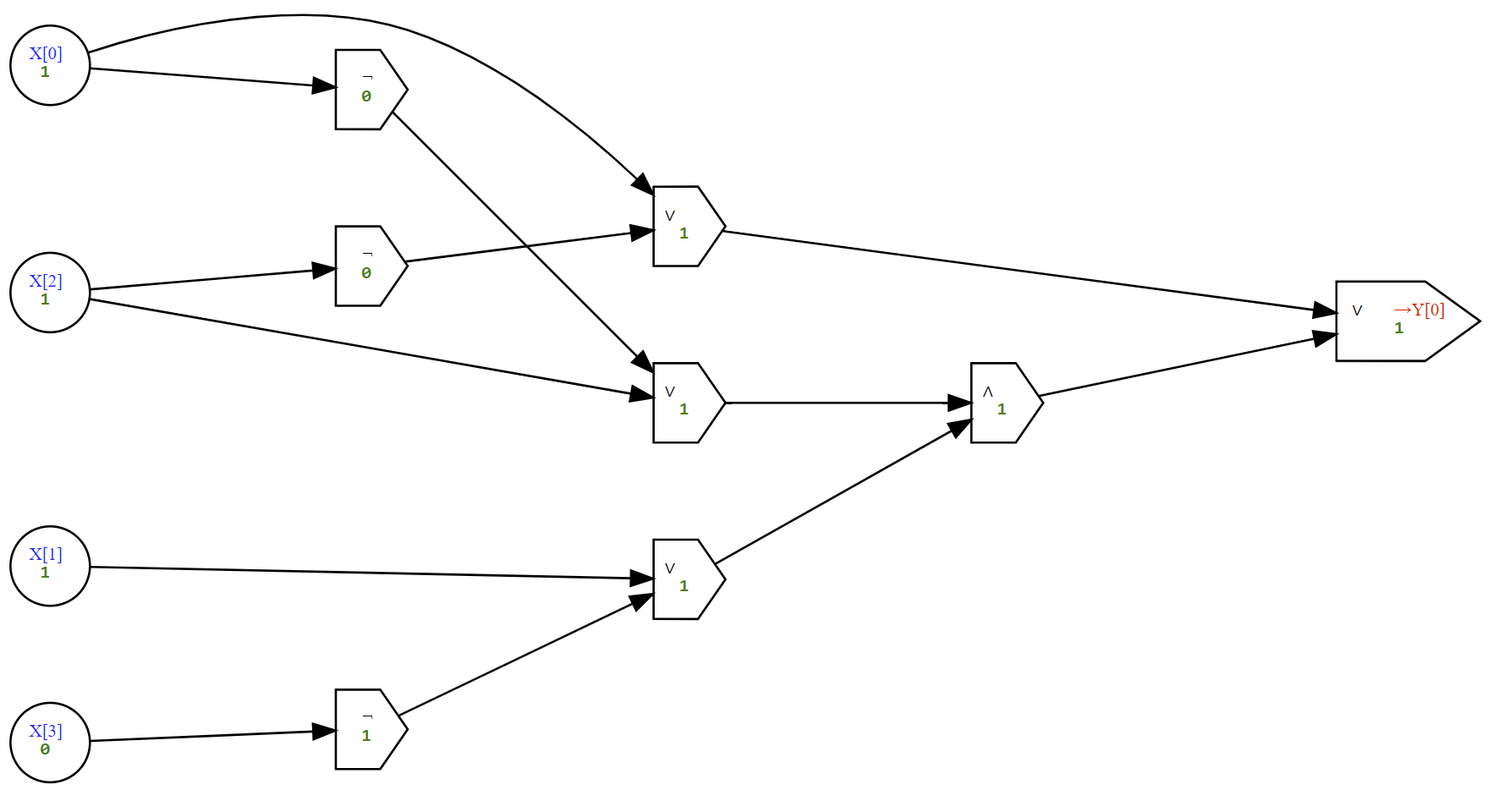 A circuit for computing the \ensuremath{\mathit{CMP}} program. The evaluation of this circuit on (1,1,1,0) yields the output 1, since the number 3 (represented in binary as 11) is larger than the number 2 (represented in binary as 10).