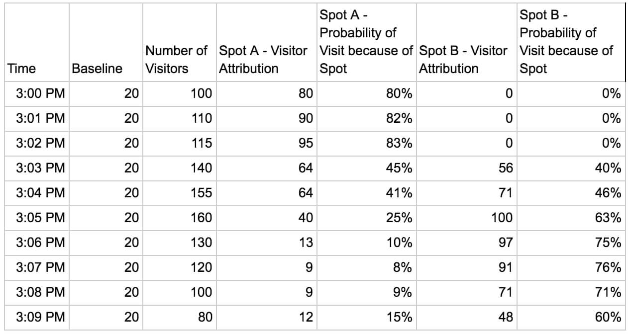 Table 2 – Visitor and visit probability                                     attribution for overlapping spots