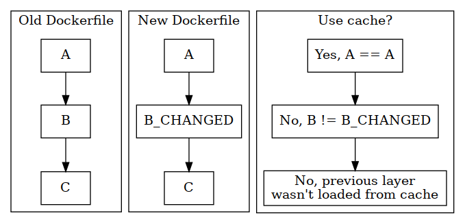 Old Dockerfile: A then B then C. New Dockerfile: A then different B then C. Should you use cache? For A, yes. For B, no, it's changed. Which also means C won't get taken from cache since it's later.
