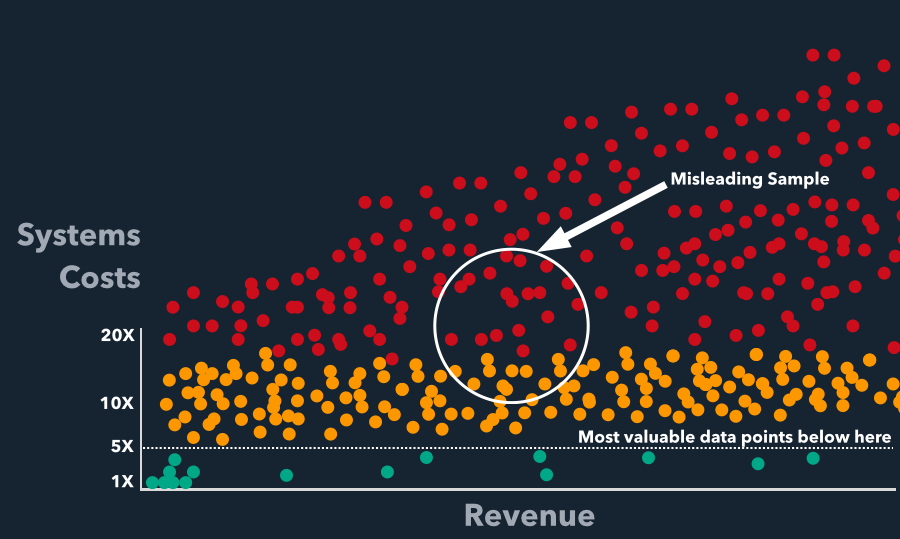 Graph of misleading data points of systems costs vs revenue