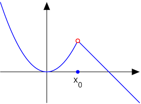 Image depicting a removable discontinuity
