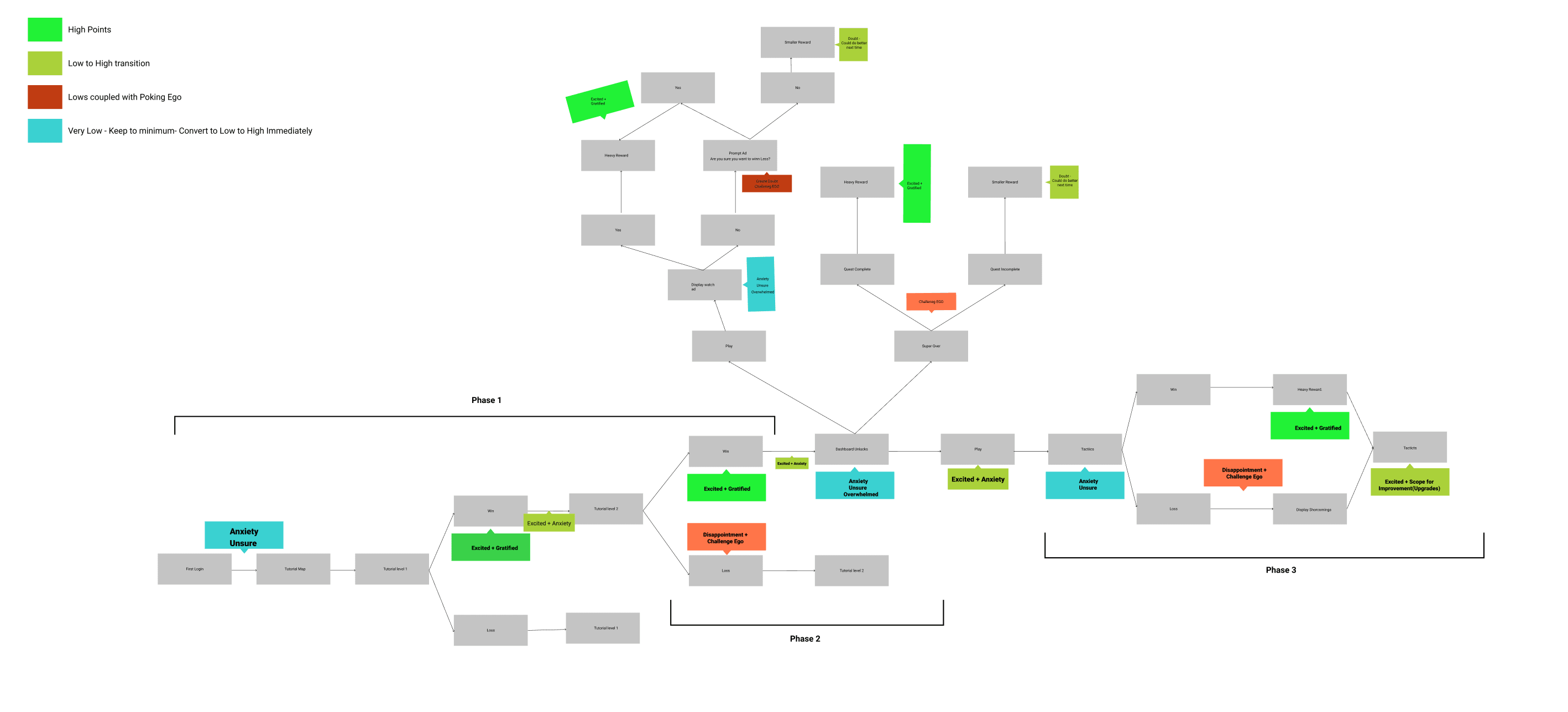 Understanding Player Emotion