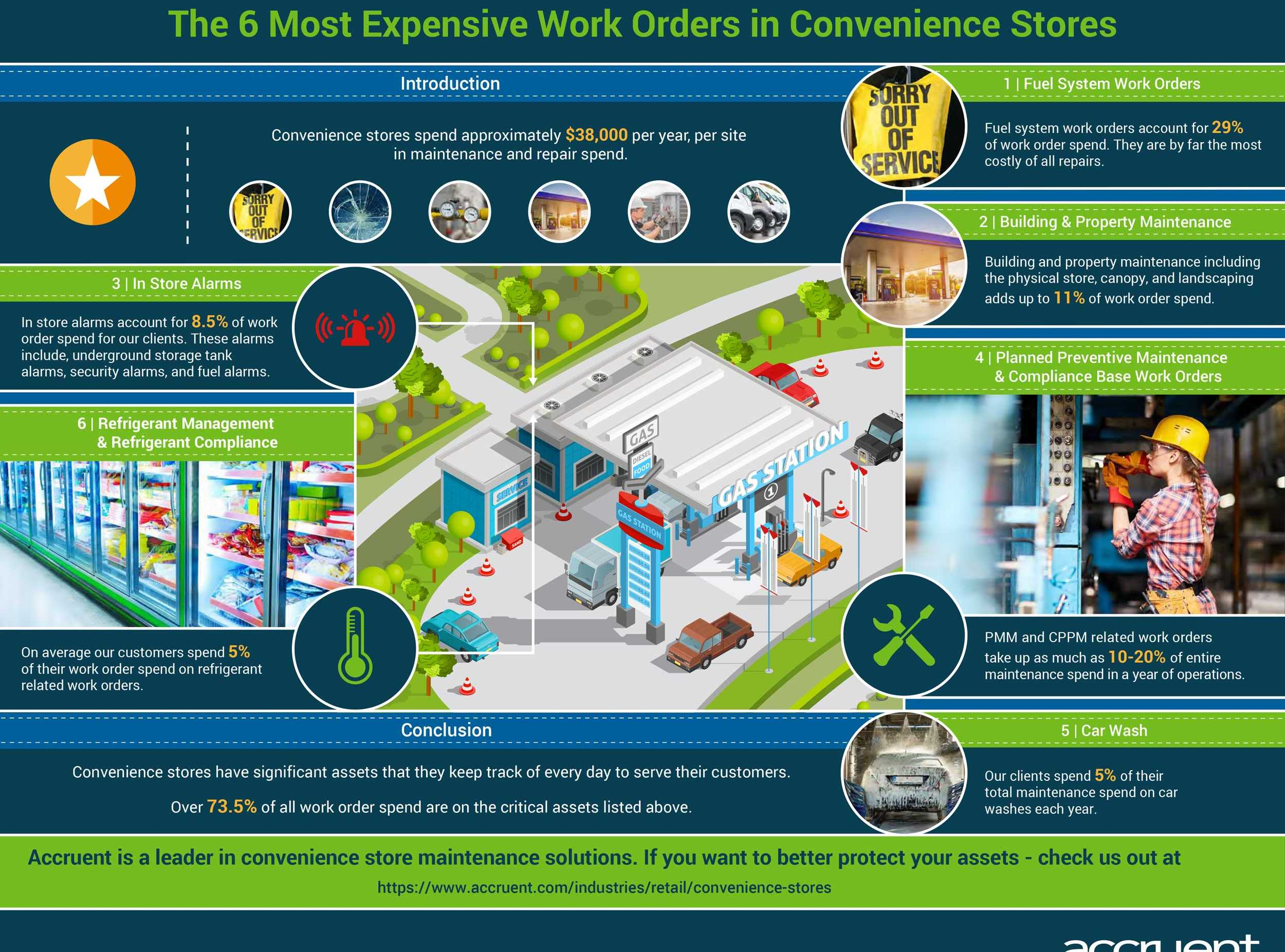 Accruent - Resources - Infographics - The 6 Most Expensive Work Orders in Convenience Stores - Hero