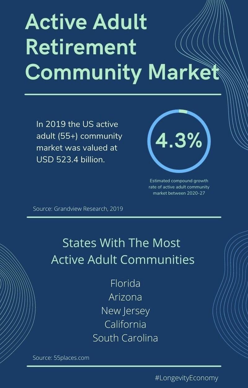 Active adult retirement community market graphic