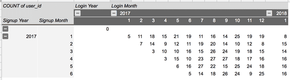 Cohort analysis in Google Sheets