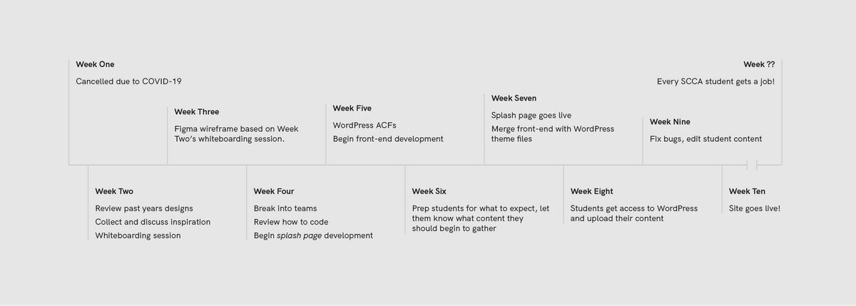 Overview of the week-by-week design and development roadmap.