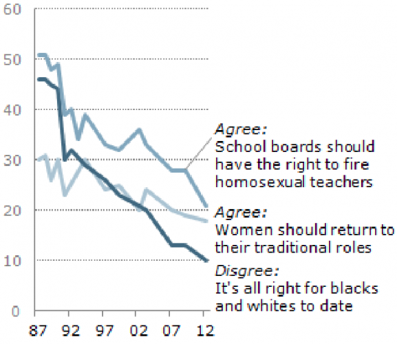 Shifting Social Values on Homosexuality, Women, Race in the USA (1987-2012) - PewResearch0