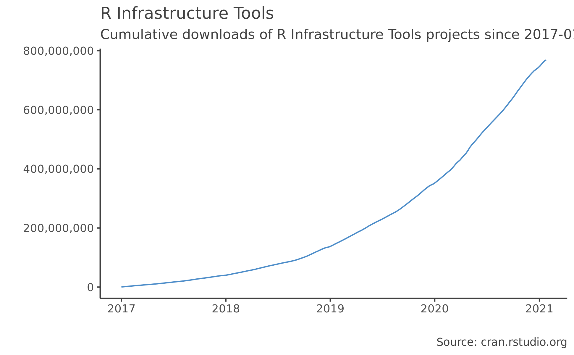 R Infrastructure Tools