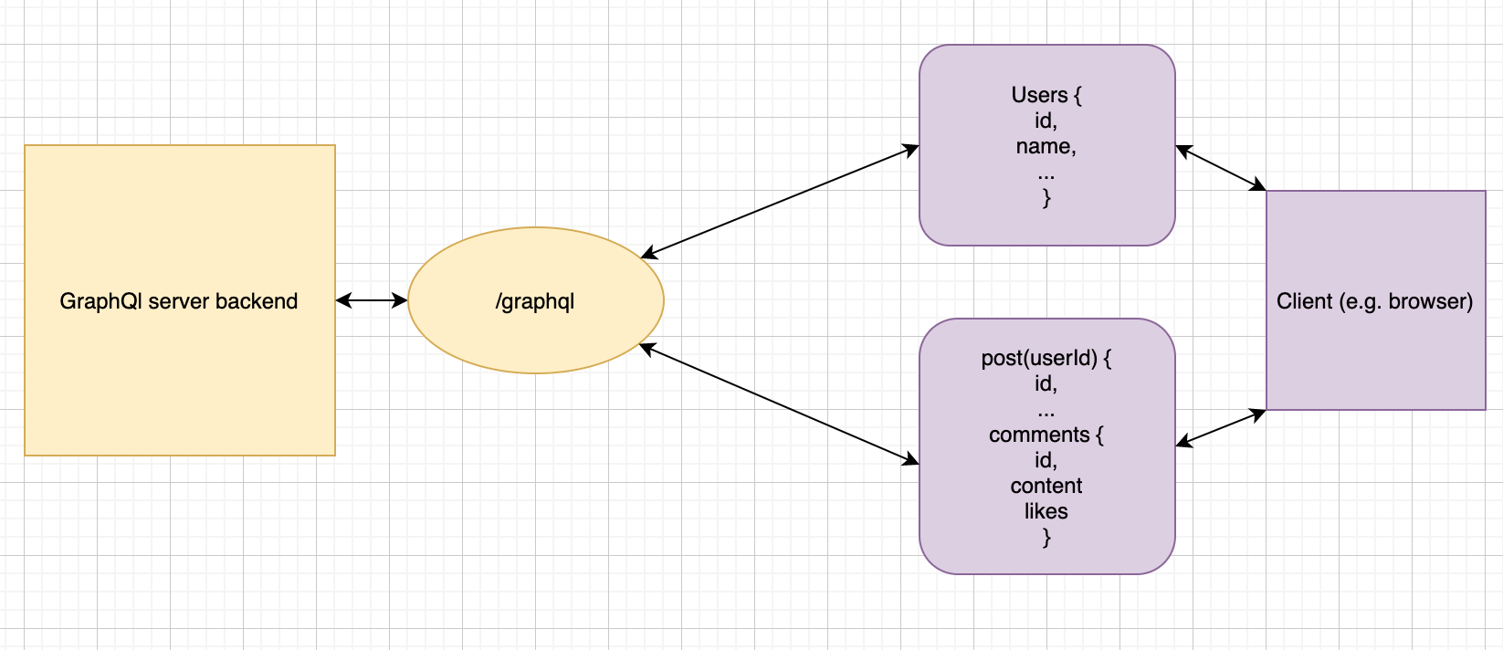 With GraphQL only one request is needed to get the comments on a blog post (given the user's id)
