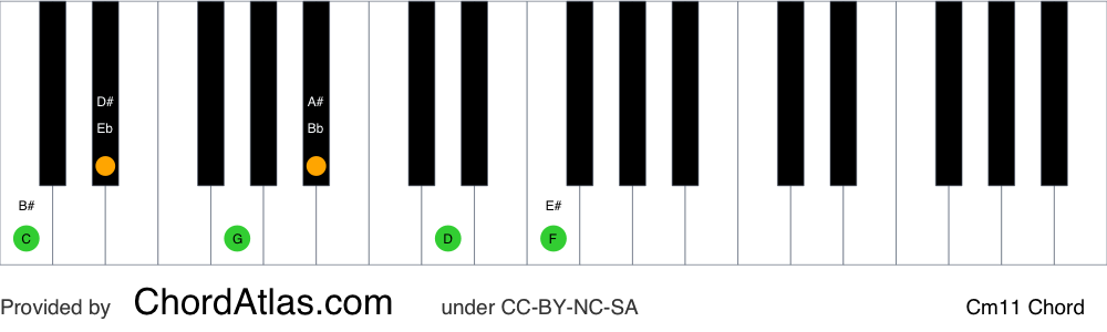 Piano chord chart for the C minor eleventh chord (Cm11). The notes C, Eb, G, Bb, D and F are highlighted.