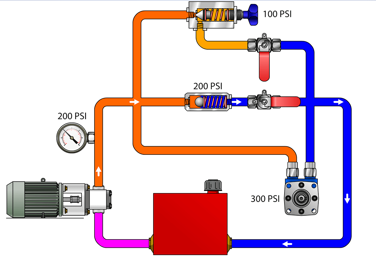 Hydraulic System Maintenance Troubleshooting For Coiled Tubing Simple Diagram Industrial Hydraulics Activity Predict Fluid Behaviour In Various Systems