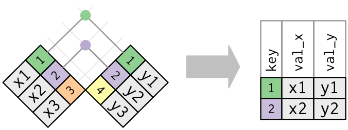 Diagram of inner join from R for Data Science
