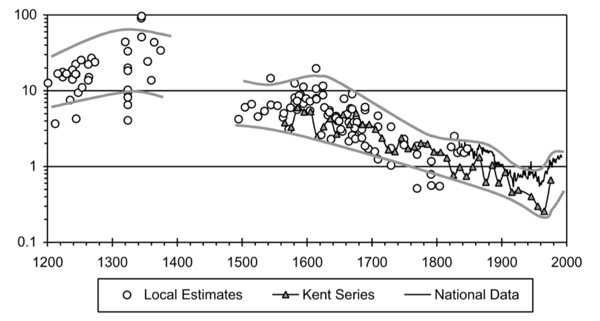 Homicide-Rates-in-England-local-estimates-and-national-series-1200-2000-Eisner-2003.png