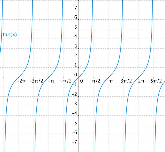 Graf funkce tangens – tangentoida