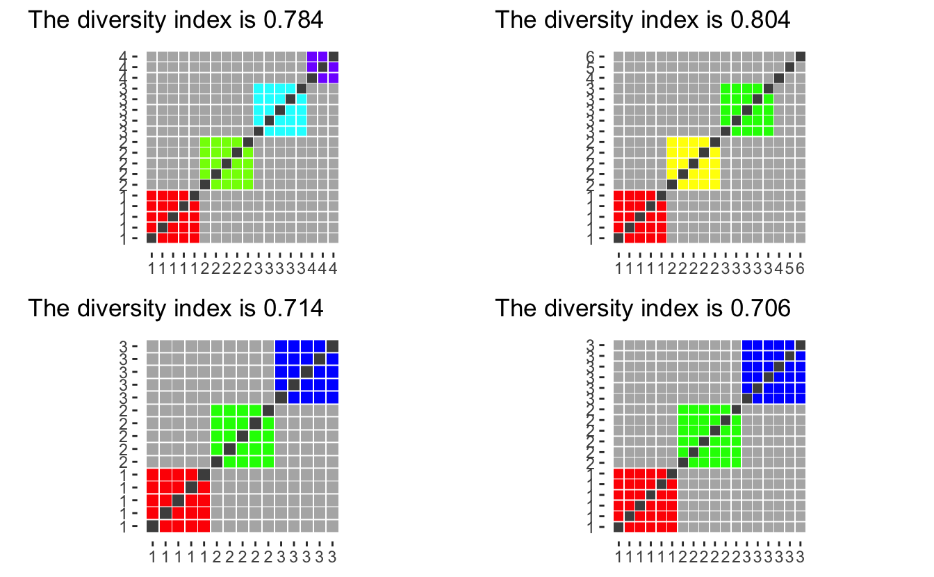 Analysing ethnic diversity in Californian school