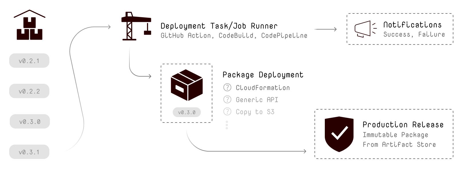Continuous Deployment mit Event-basierten Aktionen