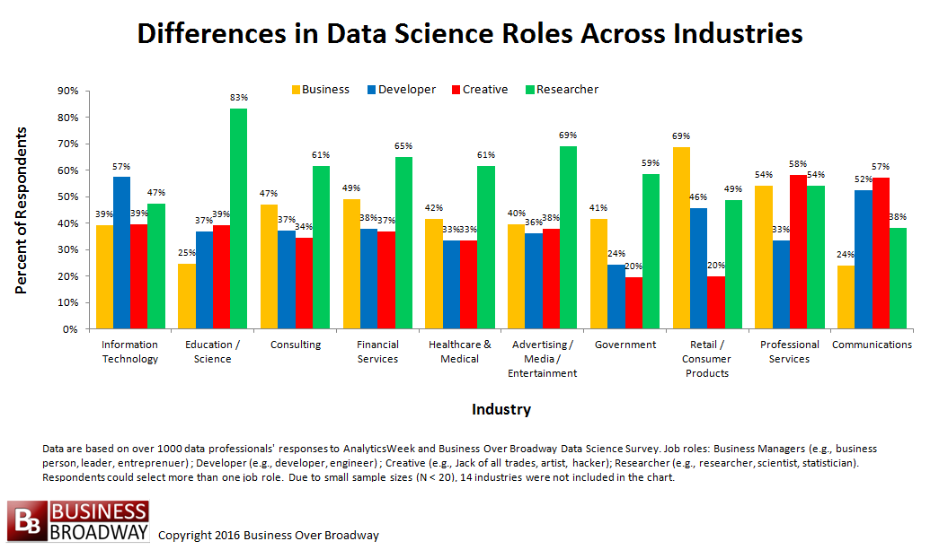 A graph showing differences in data science roles across industries