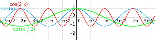 Graf funkce cos(2x) a cos(x/2)