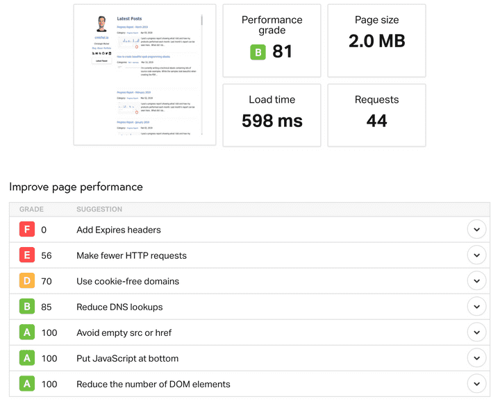 Performance of old website
