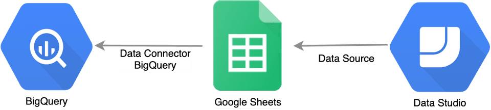 caching with spreadsheet