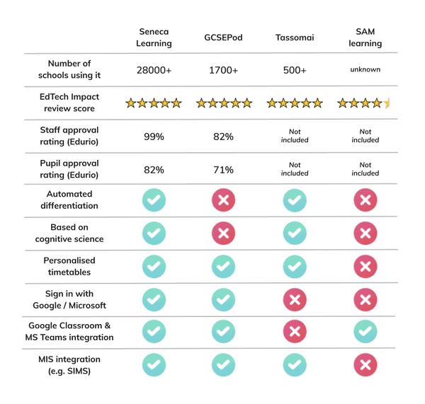 Infographic comparing Seneca Learning with GCSEPod, Tassomai, and SAM Learning