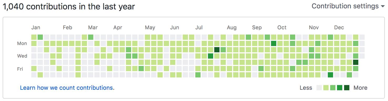 Gráfico de mis commits en GitHub.