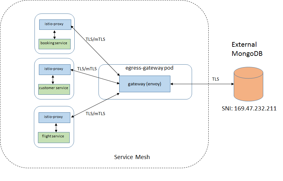 Enabling mutual TLS between sidecars and the egress gateway