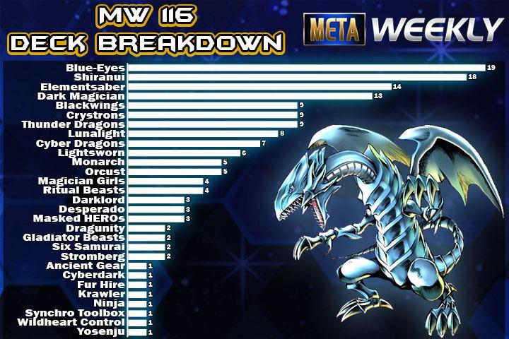 Meta Weekly 116 Duel Links Meta
